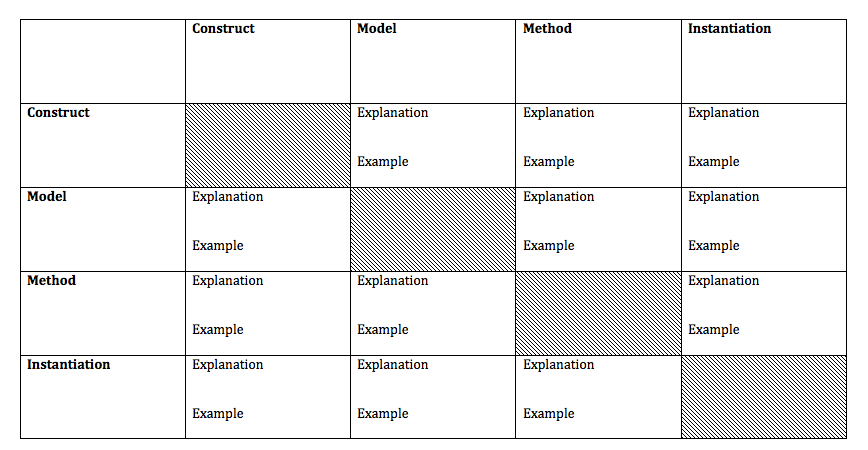 Design Science Framework